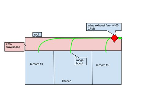 Outside Kitchen Design hvac can i use an inline exhaust to vent a kitchen and