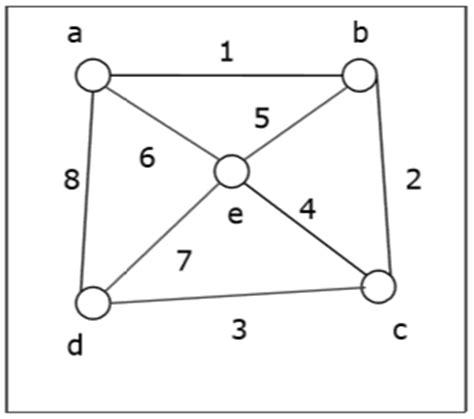 tutorialspoint queue in c discrete mathematics quick guide