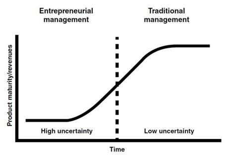 Executive Mba Vs Traditional by Why Innovators M B A S Inc