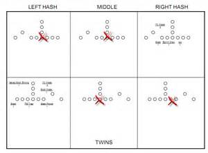 charting football plays templates formation hit charts for defensive football coaches