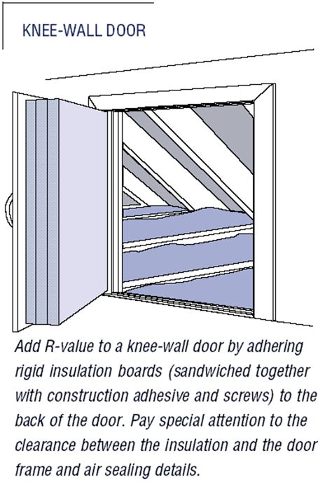 How To Insulate Doors by Button Up Attic Doors And Kneewalls House Web