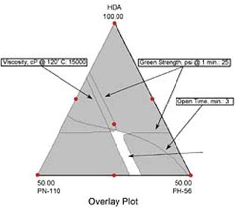 design expert overlay plot formulating by design
