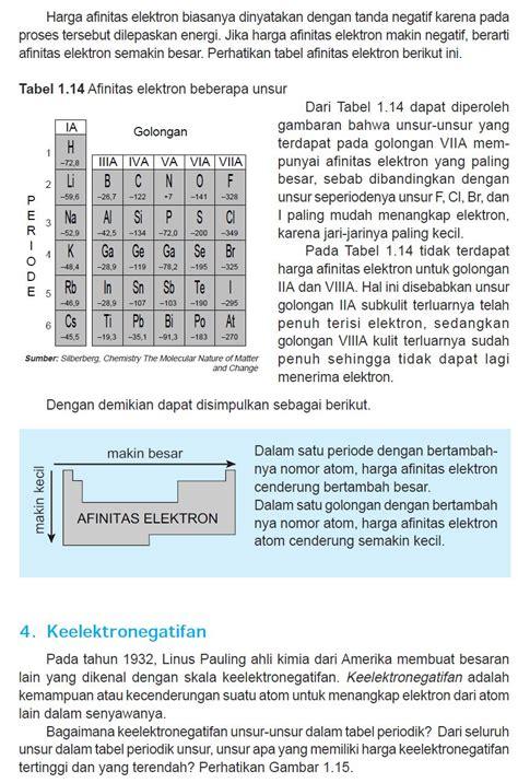 struktur atom  sistem periodik unsur afdhilawati
