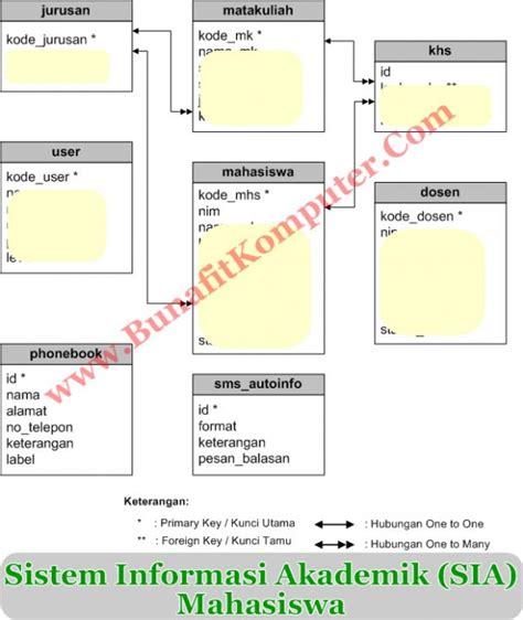 cara membuat sistem informasi berbasis web dengan php dan mysql sistem informasi nilai akademik mahasiswa berbasis web dan