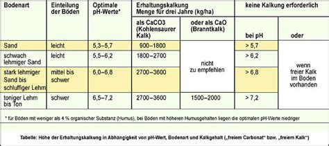 Kalk Ph Wert 5042 by Braucht Mein Boden Kalk