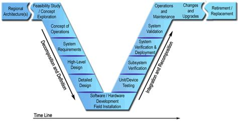 Diagrams Systems Engineering V Powerpoint Diagrams Free V Diagram Template