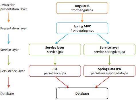 tutorial javascript ppt angularjs ppt