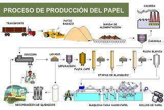 cuantas cadenas productivas hay en colombia dise 241 oyarte agosto 2012