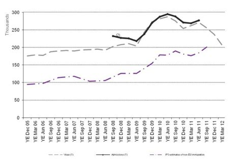 tcb study section immigration statistics january to march 2012 gov uk