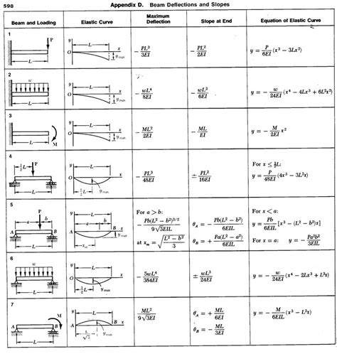 beam deflection table seeindeed beam deflection