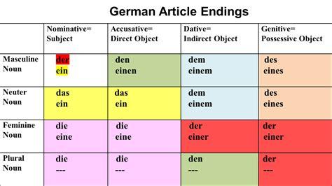German Search German On Learn German And German Grammar