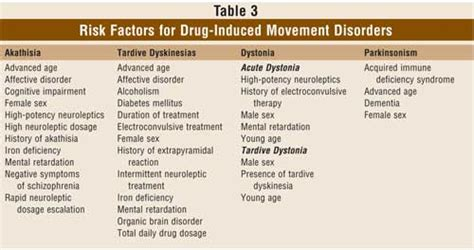 How To Detox From Antipsychotics by Dyskinesia Induced Dyskinesia Medication Induced