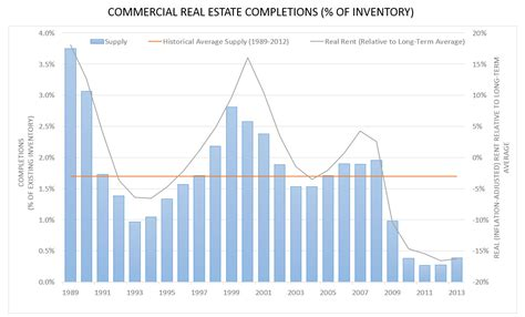 six trends in commercial real estate to for in 2015