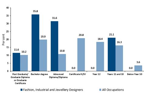 fashion design outlook how to become a fashion designer career salaries job