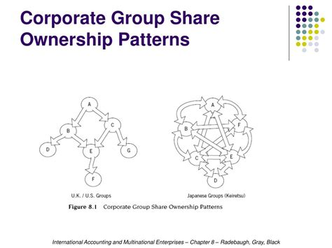 pattern of business ownership ppt chapter 8 powerpoint presentation id 261379