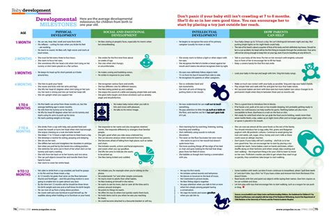 Developmental Milestones Table by Developmental Milestones Chart Related Keywords