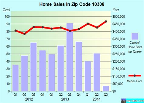 new york ny zip code 10308 real estate home value