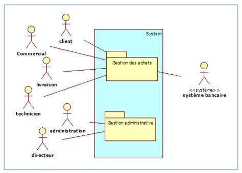 uml diagramme de package 201 2 d 233 composer le syst 232 me en dit 171 package