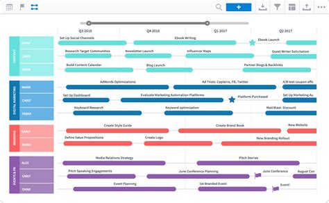 7 Roadmap Templates For Creating Organization Wide Roadmap Timeline Template