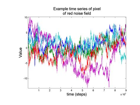 colors of noise the reference frame cohen happer lindzen in wsj and