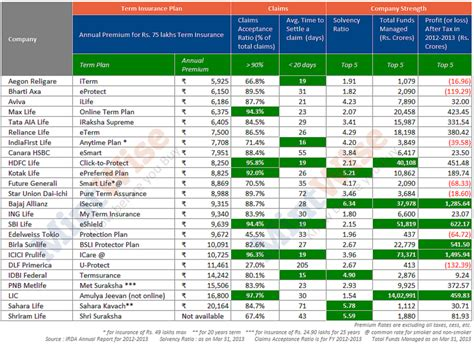 Compare Insurance Companies by Compare Term Insurance Plans India 8 Parameters