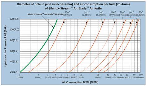 air curtain calculation silent x stream air blade air knife curtain blow off