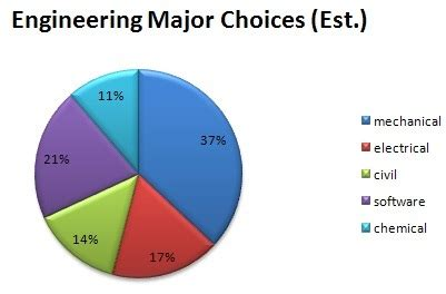 Is Mba Or Mehanical Engineering Better For Employment In Germany by Is It To Become A Mechanical Engineer Updated 2017