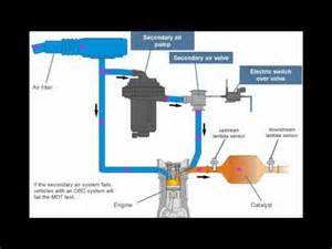 Exhaust Gas Recirculation System Animation Principle Of Exhaust Gas Re Circulation Egr Doovi