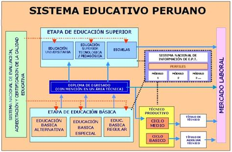Modelo Curricular Actual Sistema Educativo Estructura Sistema Educativo Peruano Avances En Supervisi 243 N Educativa