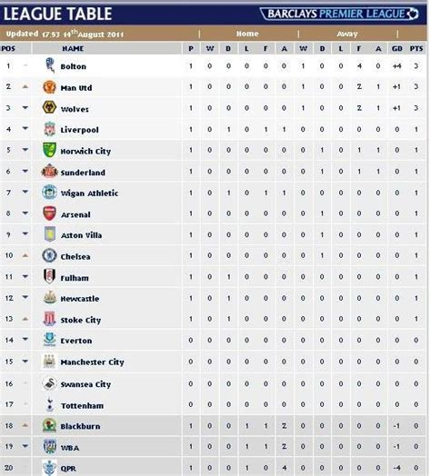 epl points table world s sports update barclays premier league 2011 12