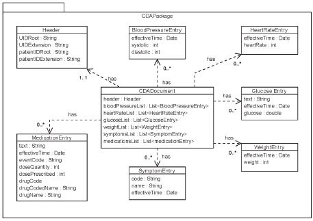 uml diagram   classes   generating  cda