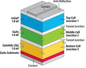 Solar Panel Light Spectrum - two new r amp d 100 awards uphold nrel winning streak continuum magazine nrel