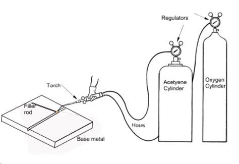 oxy acetylene welding diagram welding and their types industrial engineering