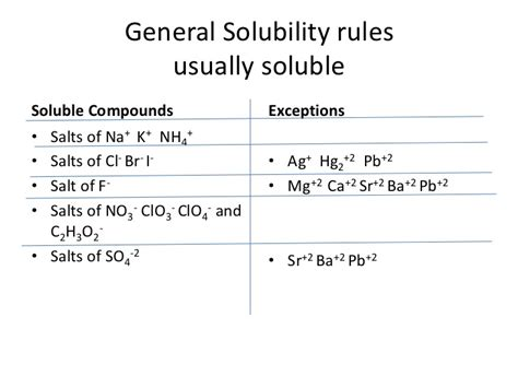 Pb Elemental solubility rules usually soluble