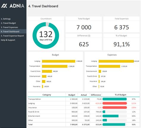 Budget Dashboard Excel Template Excel Dashboard Exles Adnia Solutions
