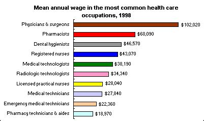 annual wages of nurses doctors and other health care workers the economics daily u s