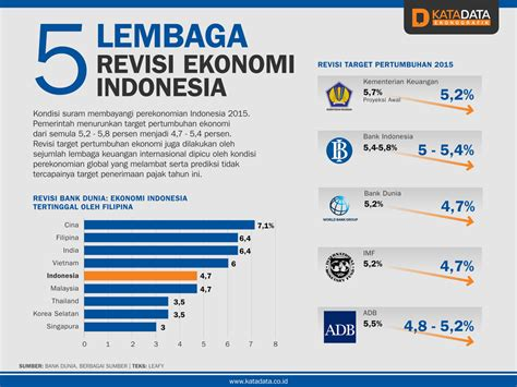 Ekonomi Indonesia 5 lembaga revisi ekonomi indonesia katadata news