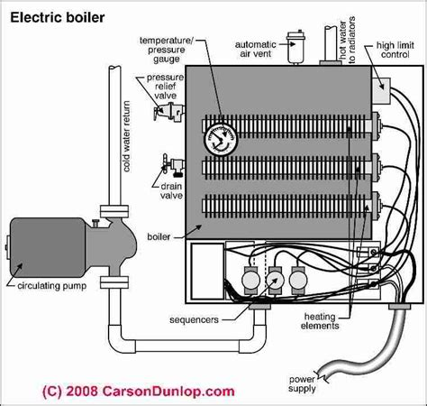 Is Electric Radiant Floor Heat Efficient by Electric Boilers For Radiant Heat Boiler