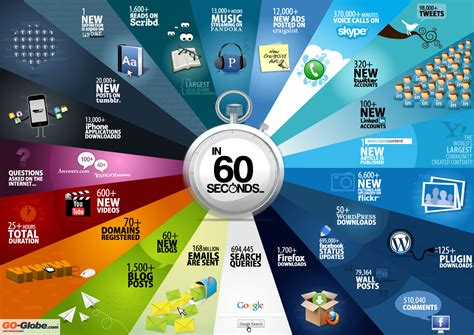 in sixty seconds 60 seconds things that happen on every sixty