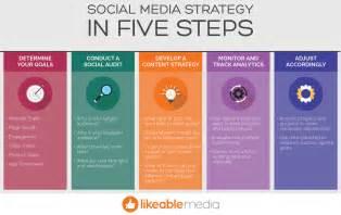 plan social media 5 steps for creating a social media strategy likeable media