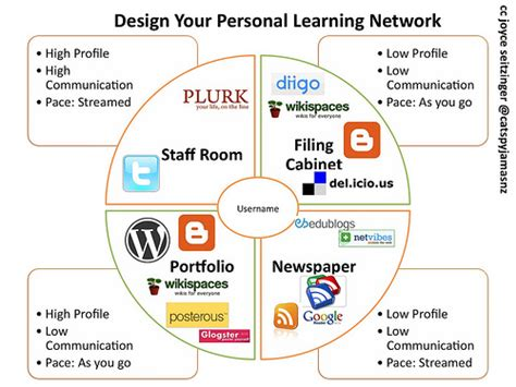 self design home learners network learn share grow home