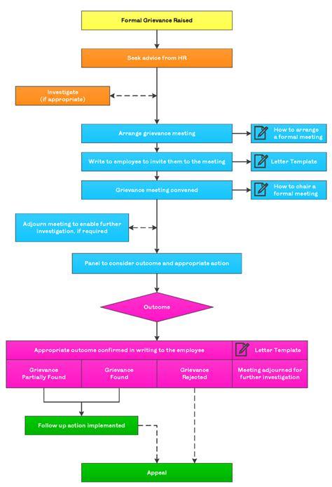 grievance flowchart grievance procedure flowchart 28 images grievance