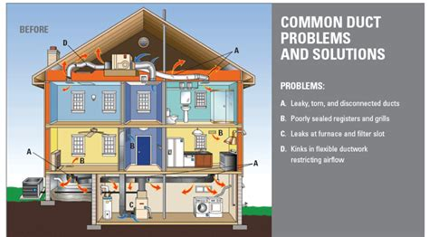 service guide residential comfort systems image gallery house air duct