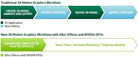 motion graphics workflow adobe after effects cc 3d design with nvidia gpus nvidia