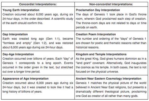 genesis chapter 1 summary comparing interpretations of genesis 1