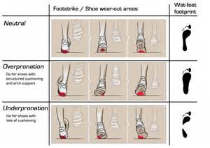 Structured Cushioning Do You Know What S Your Pronation Type Just Run Lah