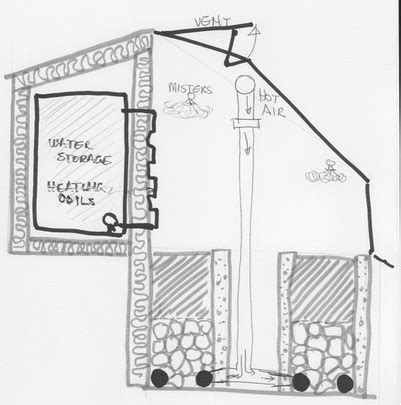 design criteria of greenhouse for cooling and heating purposes heat management yukongreenhouse