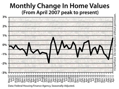 home values climb 0 8 percent in april real estate omaha