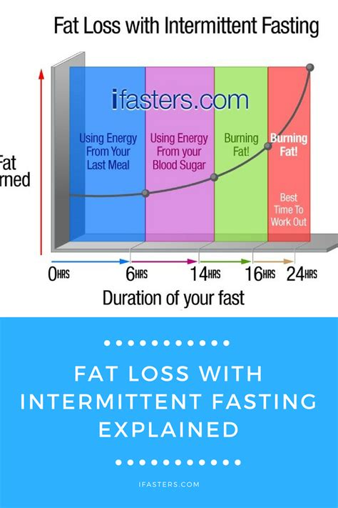 how to intermittent fasting intermittent fasting for weight loss 17 ways to lose