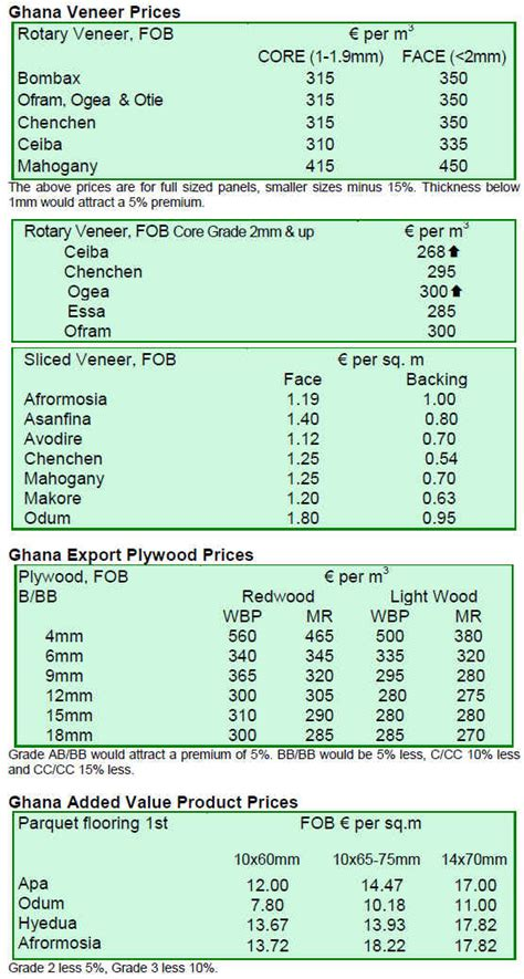 international plywood and veneer prices 16 30th june 2010